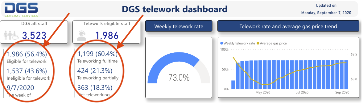 The dashboard shows up-to-date info on how many DGS staff are teleworking