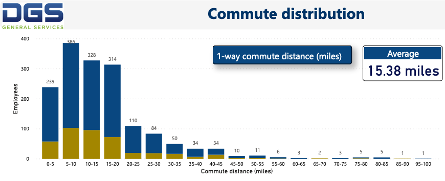 The dashboard shows commute distribution for DGS staff.