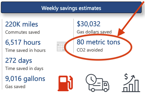 The dashboard shows savings estimates per week, including CO2 emissions avoided.